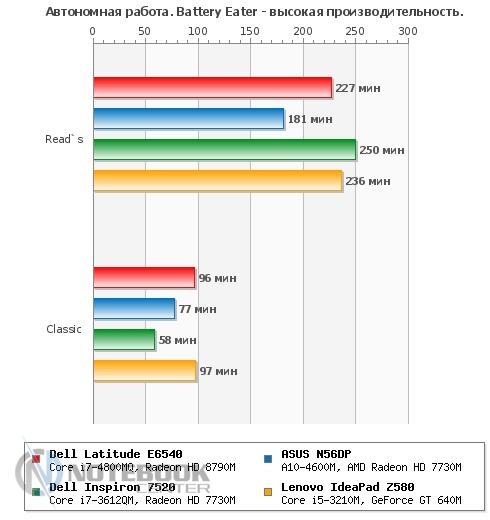 Dell Latitude E6540, один ноутбук – масса возможностей :: Ноутбук-Центр